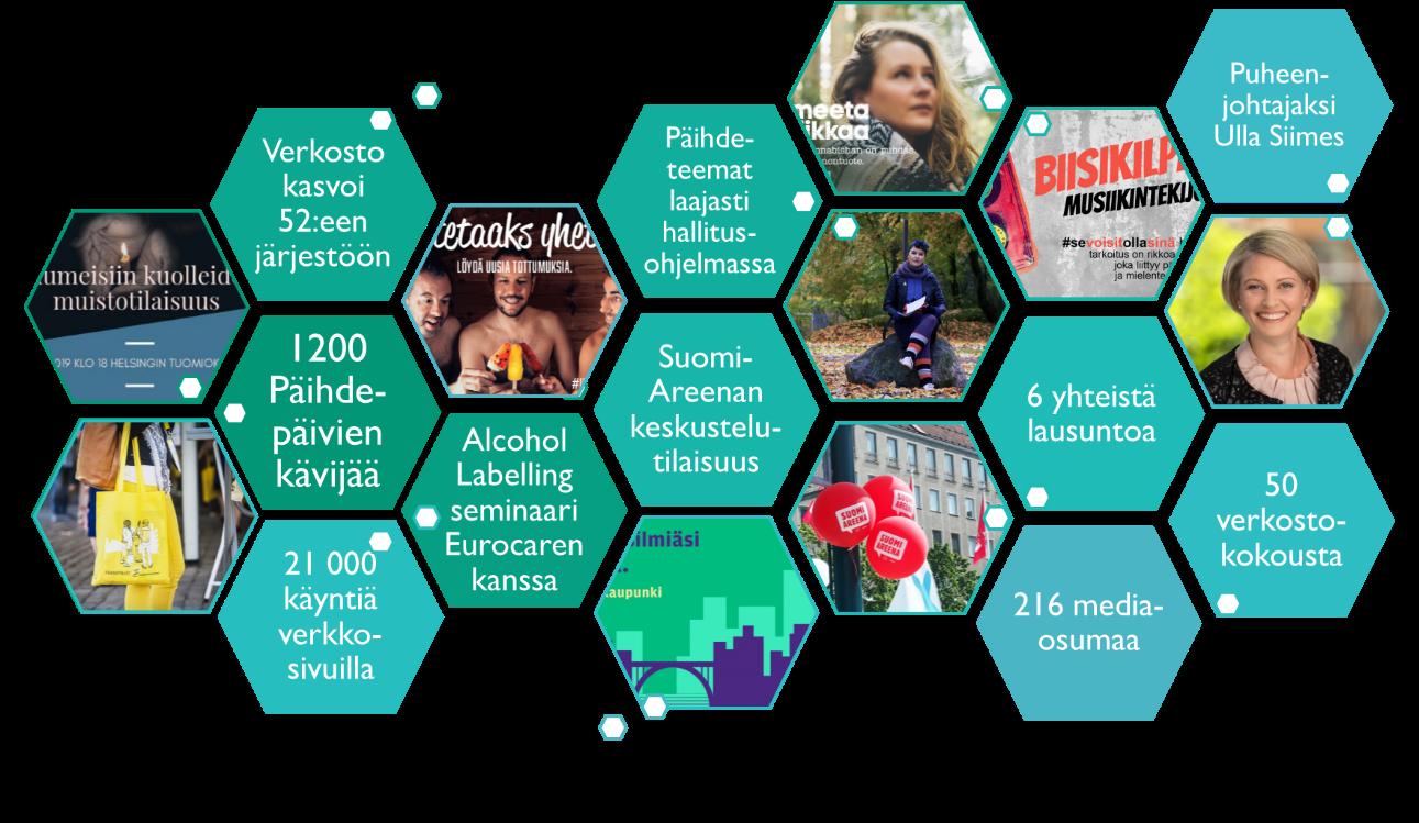 Ehkäisevän päihdetyön järjestöverkoston vuosi 2019 tiivistettynä kuvaan: Verkosto mukana järjestämässä Huumeisiin kuolleiden muistotilaisuutta ja Päihdepäiviä, Verkosto kasvoi 52 jäsenjärjestöön, Päihdepäivillä 1200 kävijää, verkoston verkkosivulla 21 000 käyntiä, Tipaton tammikuu -kampanja tavoitti laajasti yleisöä teemalla Löydä uusia tottumuksia, EPT-verkosto järjesti Alcohol labelling -seminaarin yhdessä Eurocaren kanssa, päihdeteemat laajasti esillä hallitusohjelmassa, verkosto oli mukana toteuttamassa keskustelutilaisuutta SuomiAreenassa, Kaikkienkaupunki-kampanja jalkautui Helsingin keskuskirjasto Oodiin, Ehkäisevän päihdetyön viikon teemana oli nuoret ja kannabis, EPT-verkosto toteutti yhdessä Mental Beauty Recordsin kanssa biisikilpailun musiikintekijöille päihde- ja mielenterveysteemalla, EPT-verkosto laati 6 yhteistä lausuntoa, ja verkoston kampanjat ja ulostulot saivat 216 mediaosumaa, verkoston puheenjohtajaksi valittiin Vanhempainliiton Ulla Siimes, verkoston järjestöt kokoontuivat 50 kertaa.